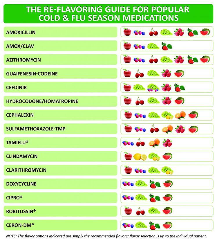 FLAVORx Flavoring Medication
