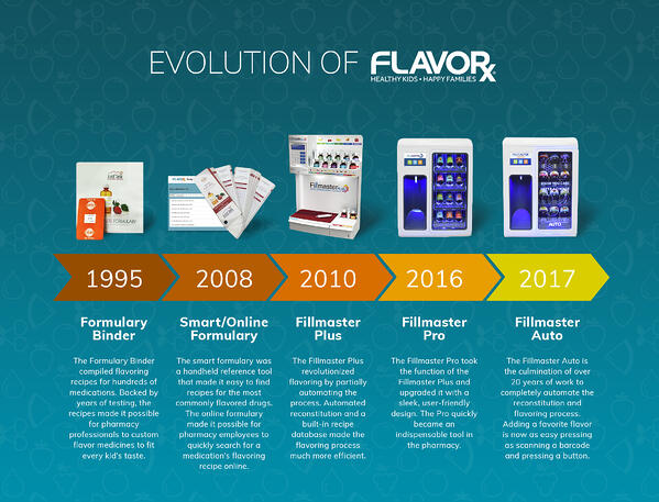 FLAVORx_Timeline_v2 (1)