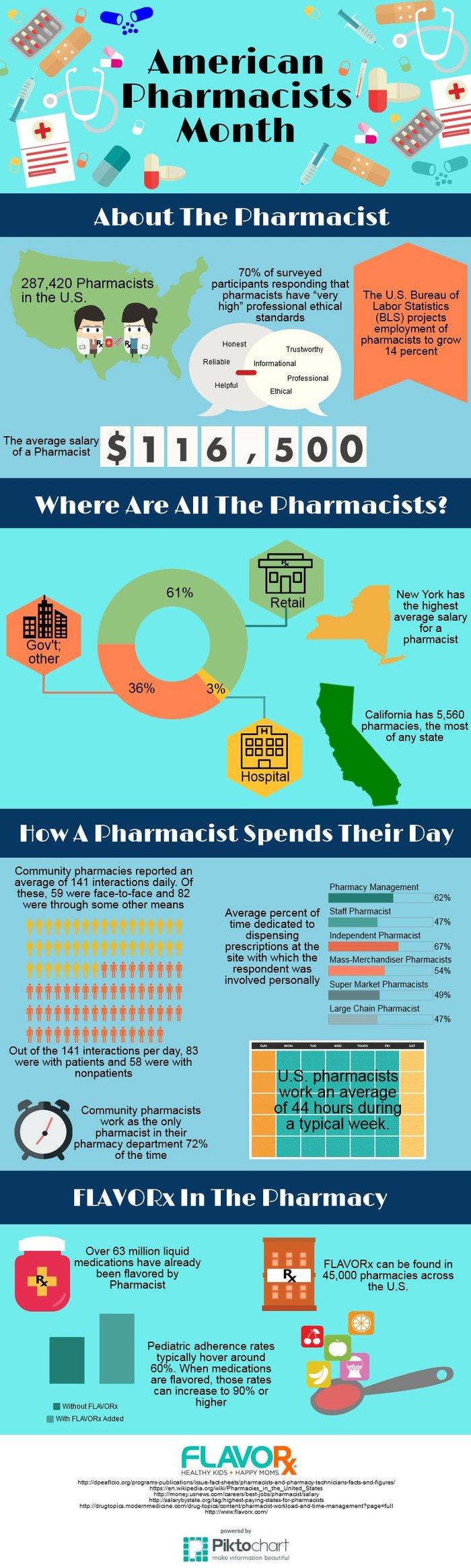 Pharm_Month_Infograph